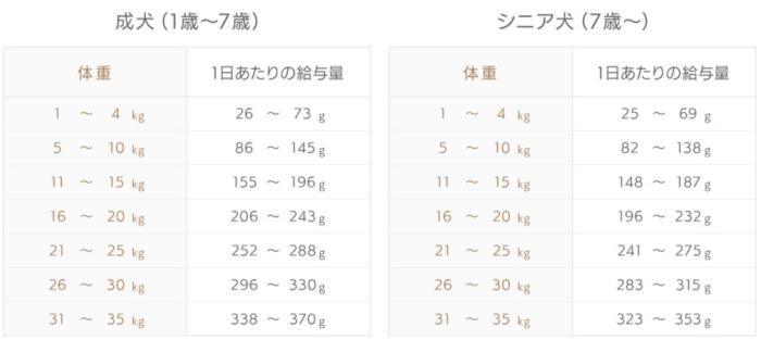 モグワンドッグフードの体重ごとの給餌量