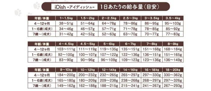 アイディッシュドッグフードの体重ごとの給餌量