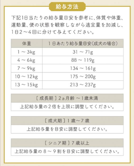 リブドッグ(LIVEDOG)の体重ごとの給餌量
