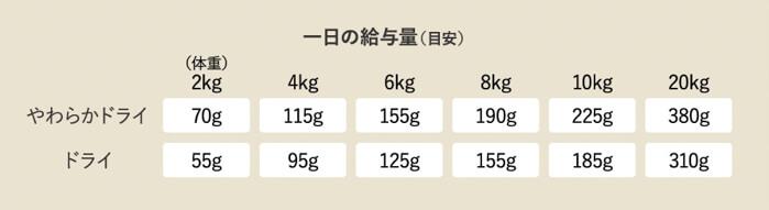 ヤムヤムヤム (yum yum yum !)ドッグフードの体重ごとの給餌量