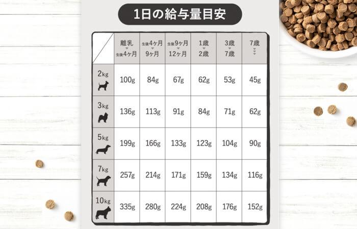 ファムタイズ(FamTies)ドッグフードの体重ごとの給餌量
