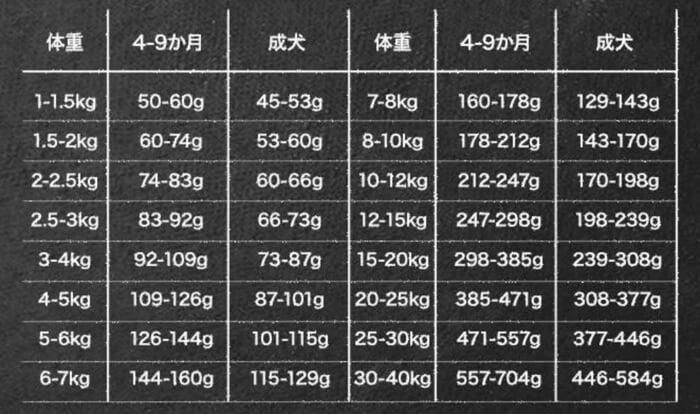 レガリエドッグフードの体重ごとの給餌量