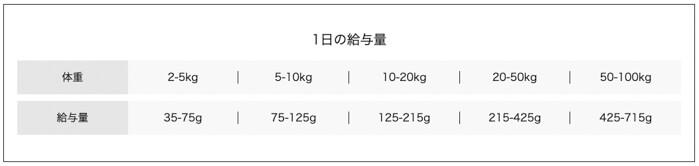 モグキューブドッグフードの体重ごとの給餌量