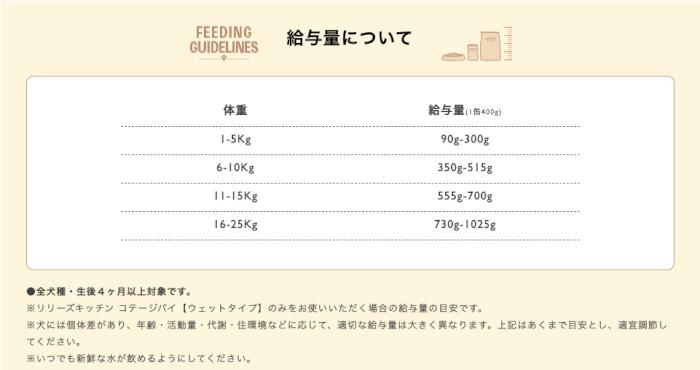 リリーズキッチンコテージパイドッグフードの体重ごとの給餌量