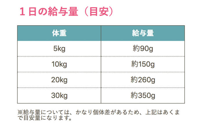ドッグフード犬心(消化器ケア)の体重ごとの適正給餌量