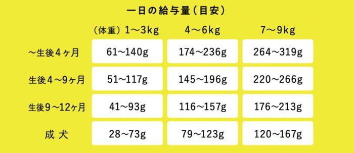 このこのごはんドッグフードの体重ごとの給餌量