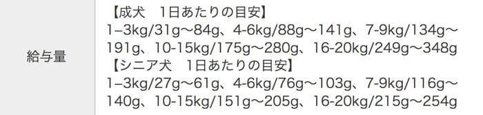 Dr.(ドクター)ケアワンドッグフードの体重ごとの給餌量