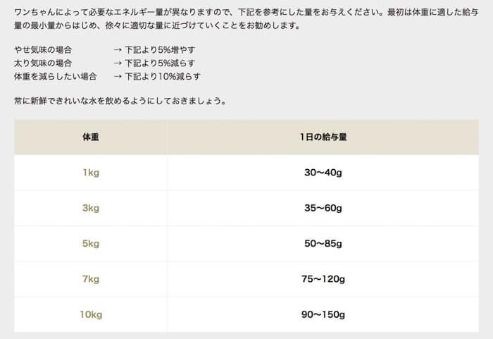 ピッコロドッグフードの体重ごとの給餌量