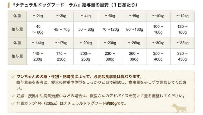 アランズナチュラルドッグフードラムの体重ごとの給餌量