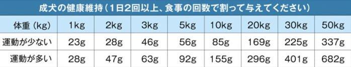 ナチュロルドッグフードの体重ごとの給餌量