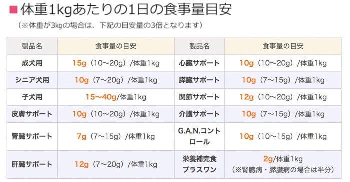 デイリースタイルドッグフードの体重ごとの給餌量