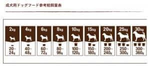 ファインペッツドッグフード(大粒小粒)の体重別給餌量