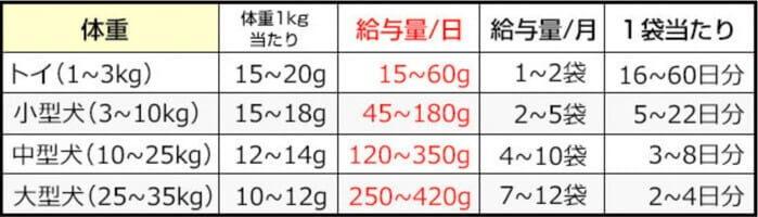 みらいのドッグフードの体重ごとの給餌量