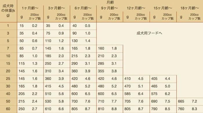 ニュートロシュプレモの体重毎の給餌量