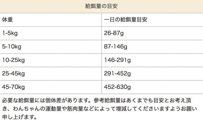 ヤラー ドッグフードの体重ごとの給餌量