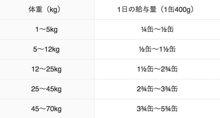 カナガンウェットドッグフードの体重ごとの給餌量